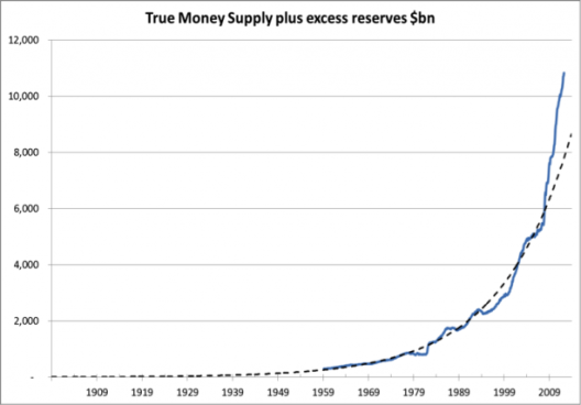 True-Money-Supply-Feb-2013-614x428