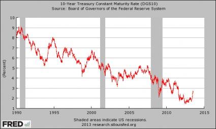 statslåneränta 10 år US