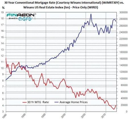 Trumpetperspektiv US-mortgage-rates-v-home-prices-1985_2013