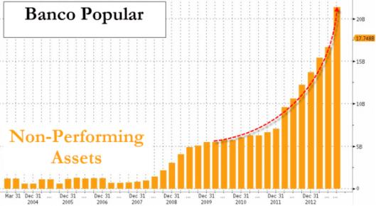 20140131_spanska dåliga lån.