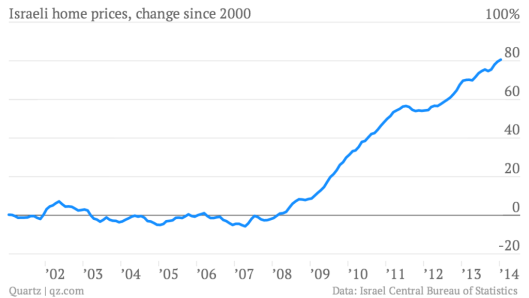 israeli-home-prices-change-since-2000-israeli-home-prices-change-since-2000_chartbuilder